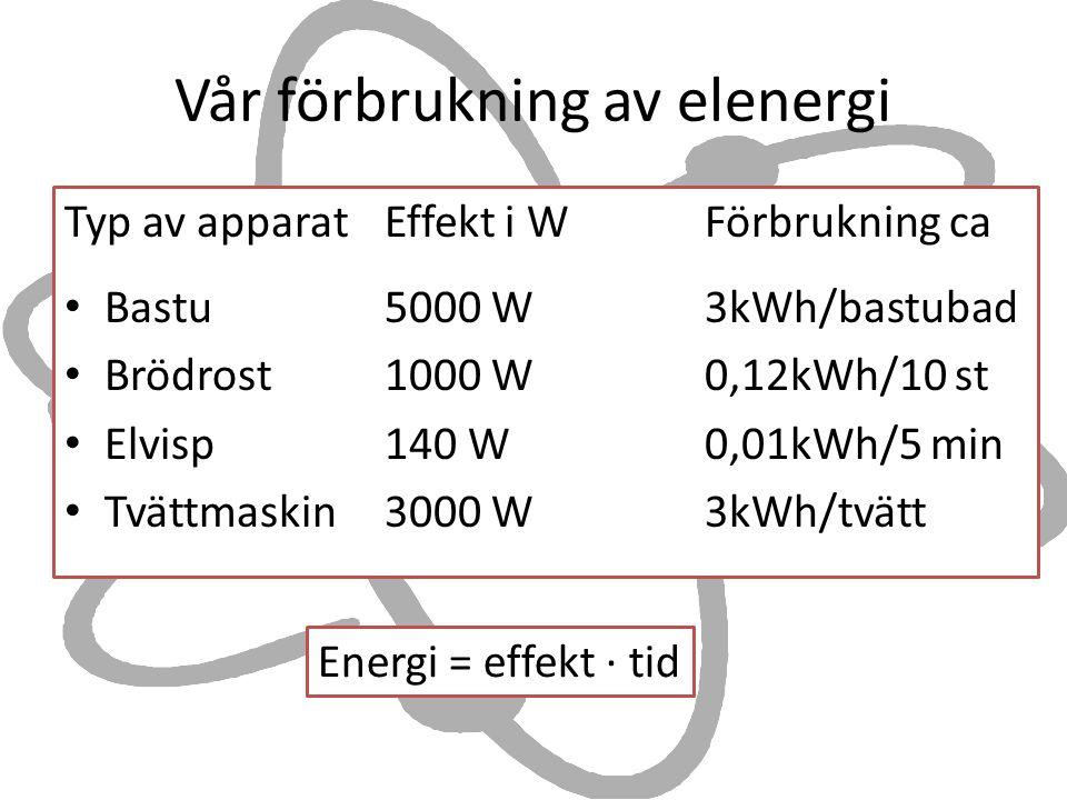 Vår förbrukning av elenergi