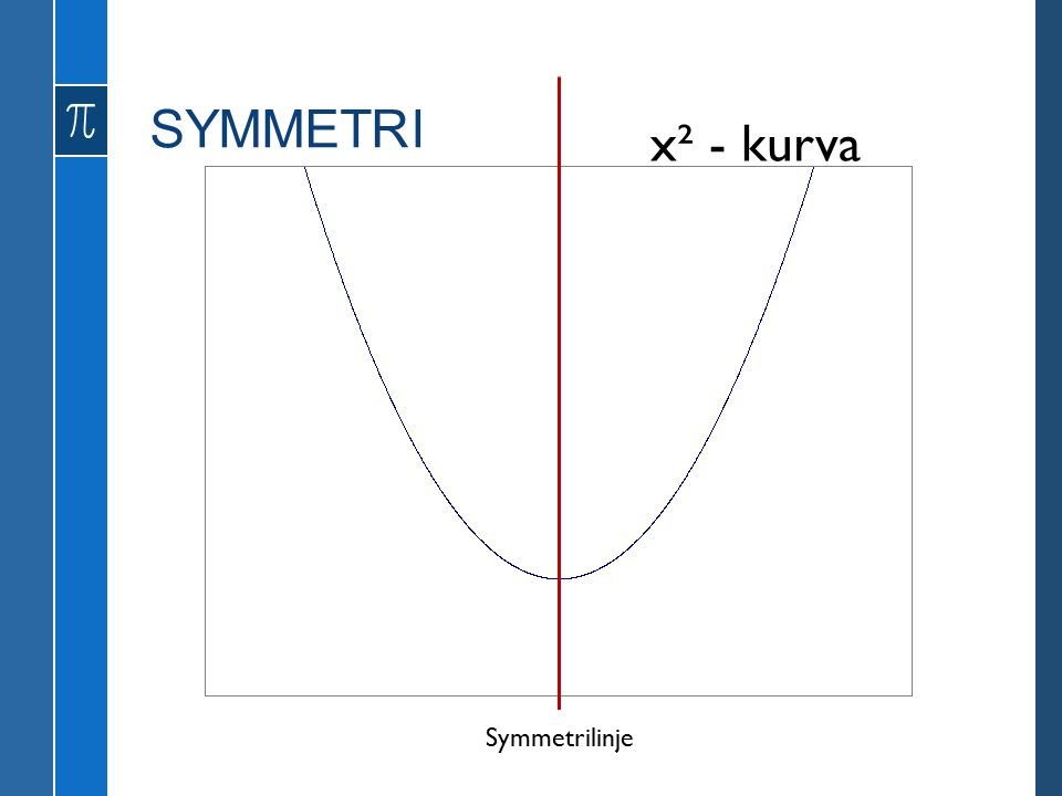 SYMMETRI x² - kurva Symmetrilinje
