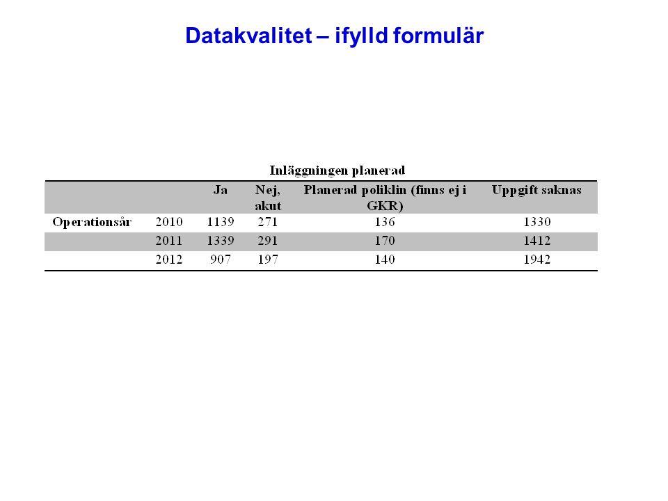 Datakvalitet – ifylld formulär