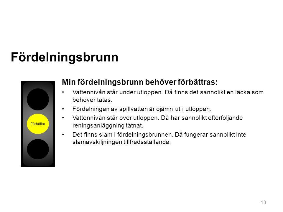 Fördelningsbrunn Min fördelningsbrunn behöver förbättras: