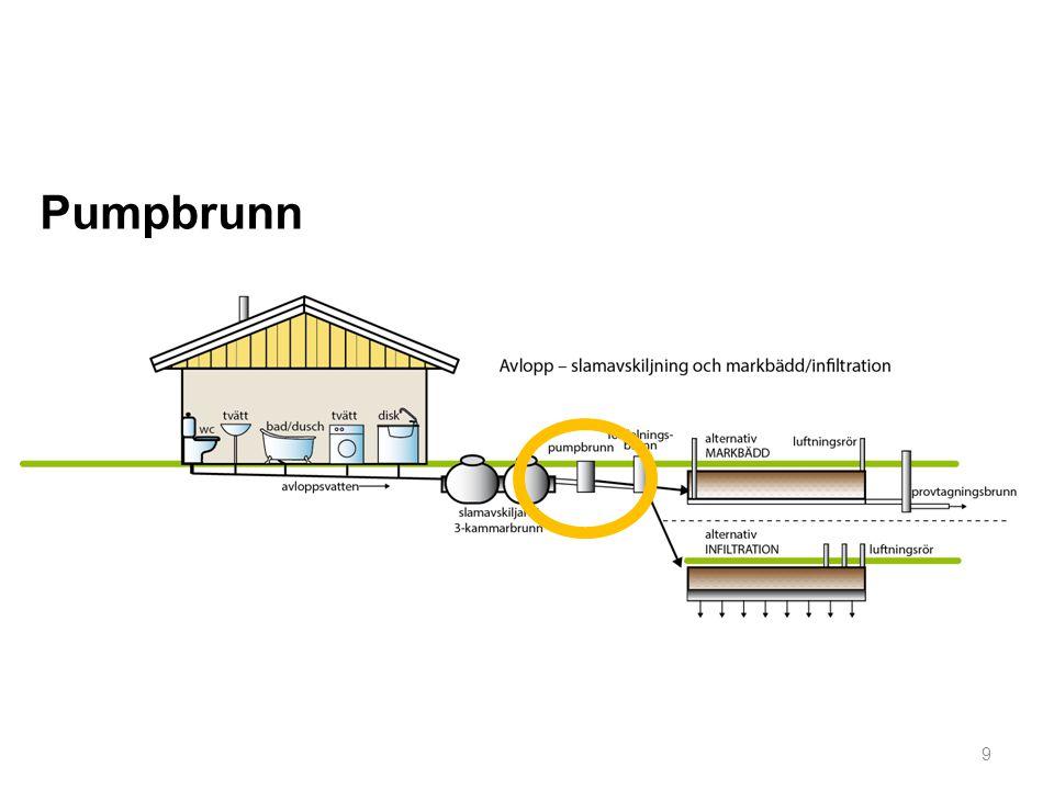 Pumpbrunn