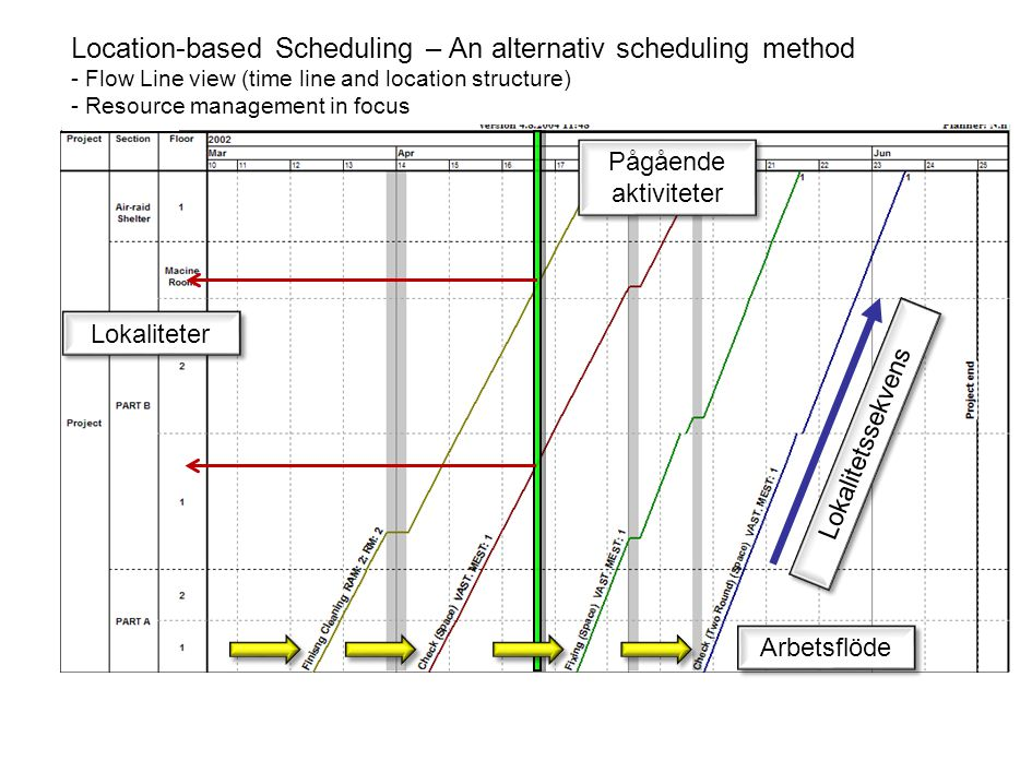 Location-based Scheduling – An alternativ scheduling method - Flow Line view (time line and location structure) - Resource management in focus