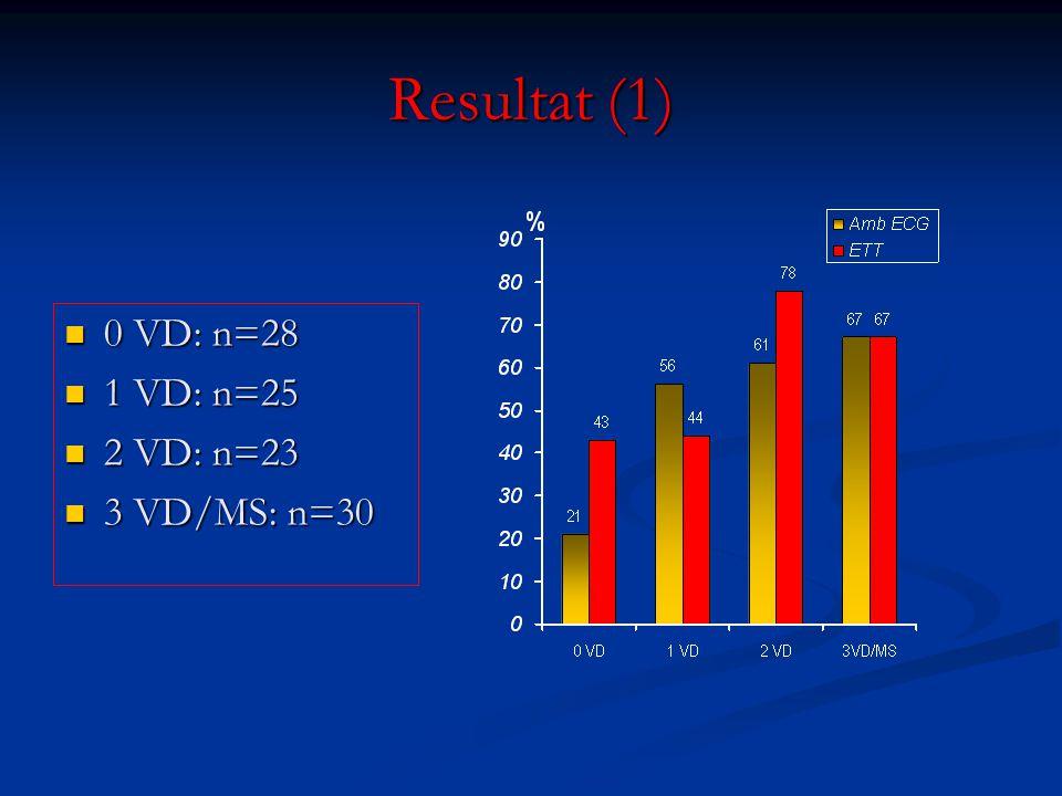 Resultat (1) 0 VD: n=28 1 VD: n=25 2 VD: n=23 3 VD/MS: n=30