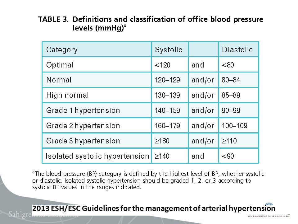 2013 ESH/ESC Guidelines for the management of arterial hypertension