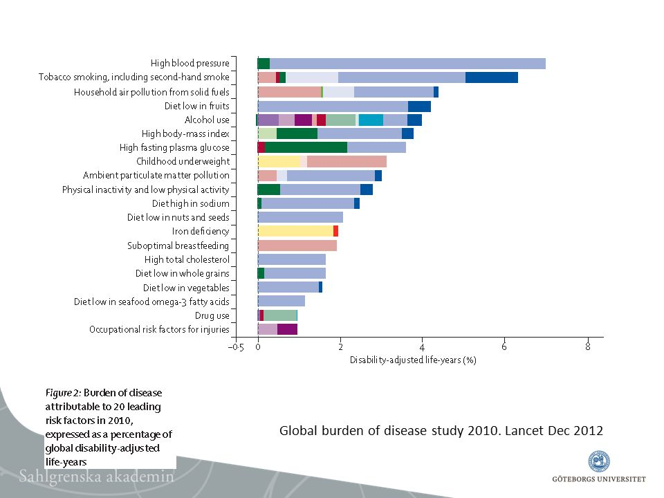 Global burden of disease study 2010. Lancet Dec 2012