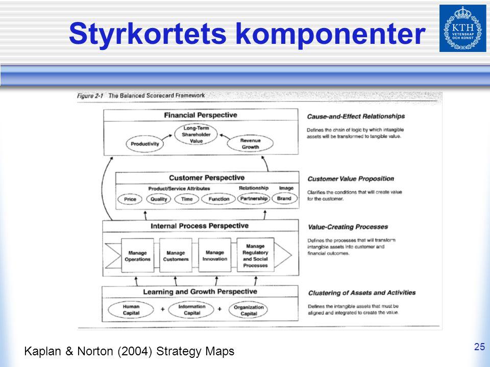 Styrkortets komponenter