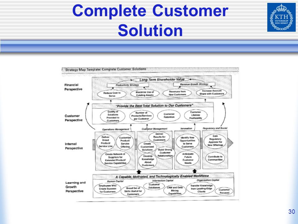 Complete Customer Solution