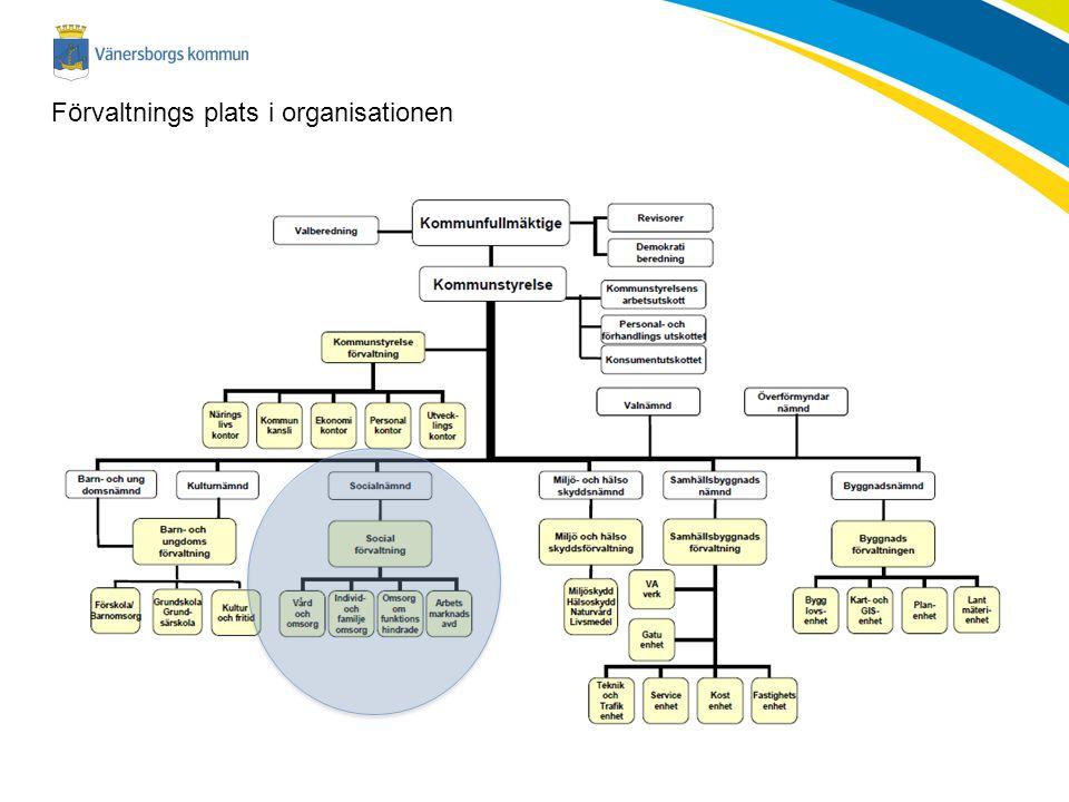 Förvaltnings plats i organisationen