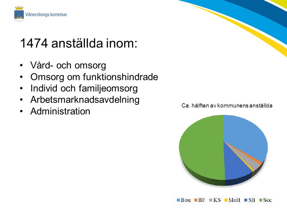 1474 anställda inom: Vård- och omsorg Omsorg om funktionshindrade