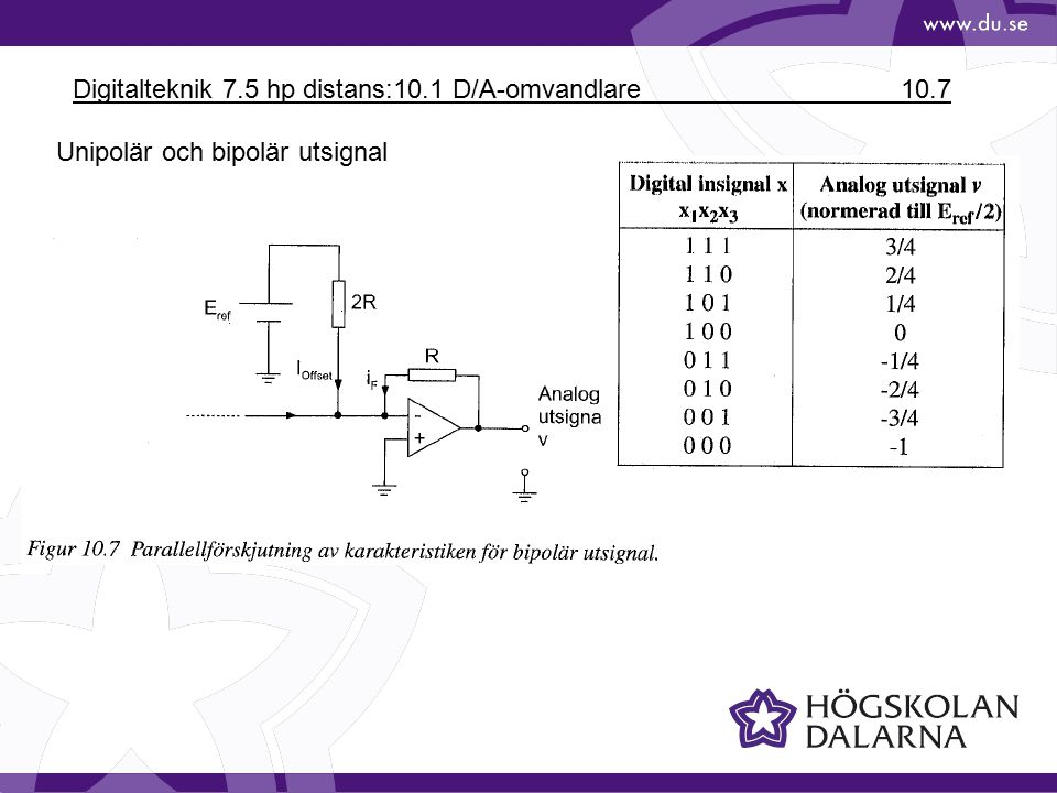 Digitalteknik 7.5 hp distans:10.1 D/A-omvandlare 10.7