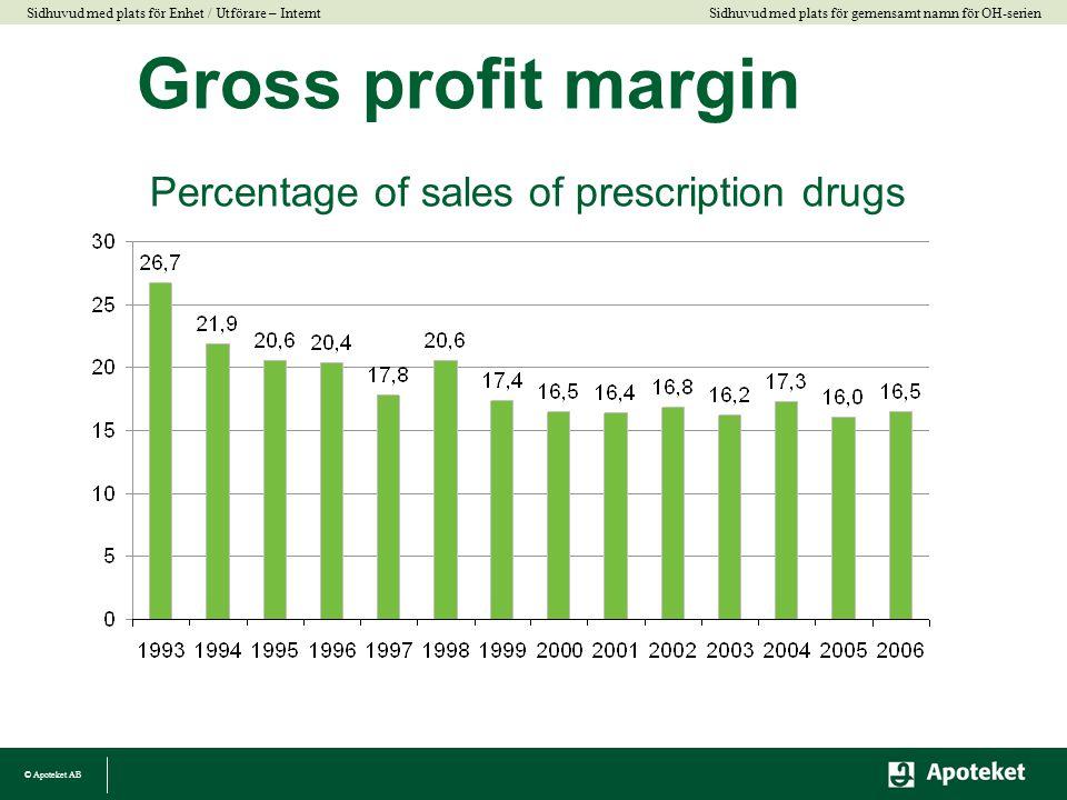 Gross profit margin Percentage of sales of prescription drugs