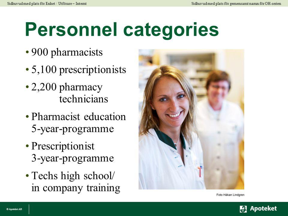 Personnel categories 900 pharmacists 5,100 prescriptionists