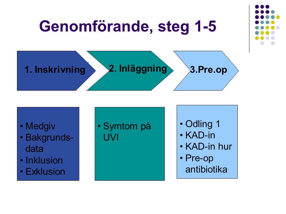 Genomförande, steg 1-5 1. Inskrivning 2. Inläggning 3.Pre.op Odling 1