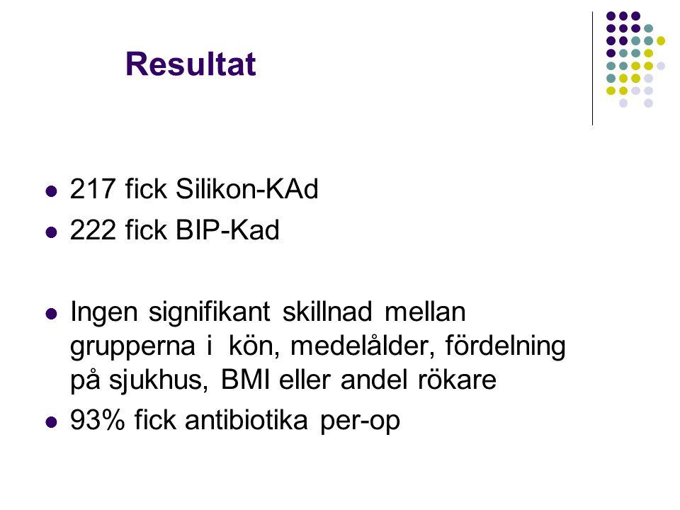 Resultat 217 fick Silikon-KAd 222 fick BIP-Kad