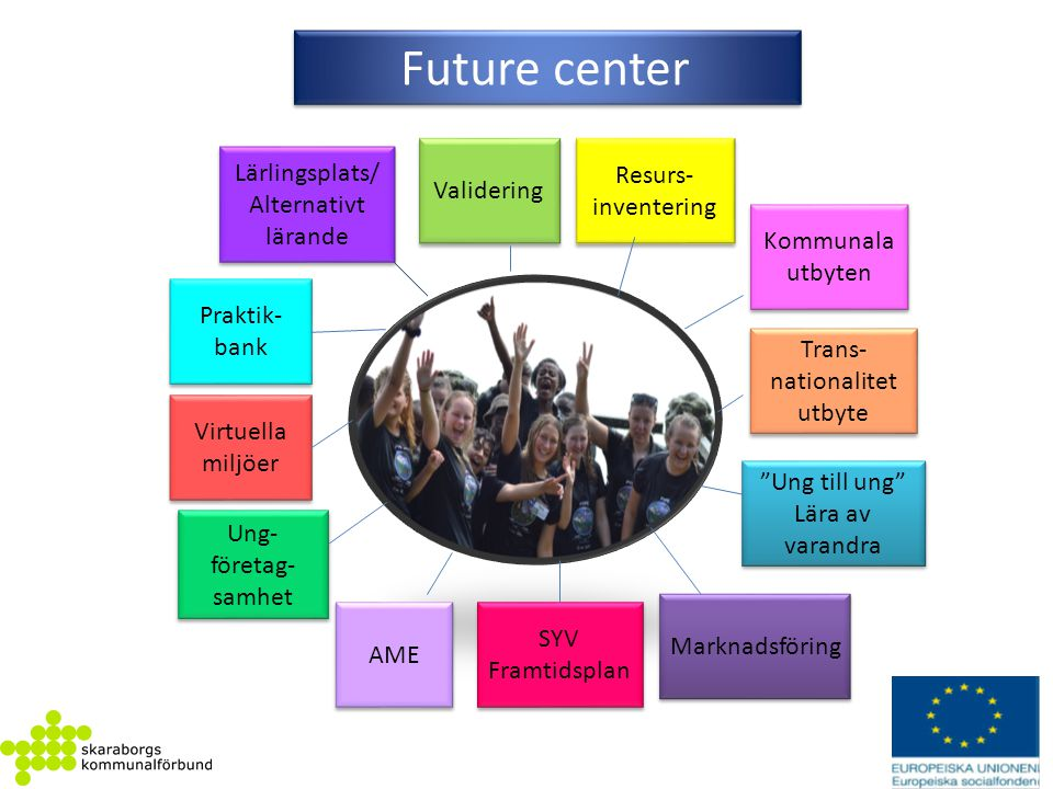 Future center Lärlingsplats/ Resurs- Validering inventering