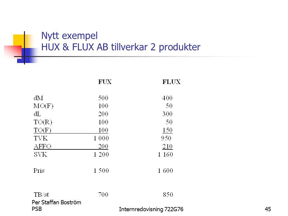 Nytt exempel HUX & FLUX AB tillverkar 2 produkter
