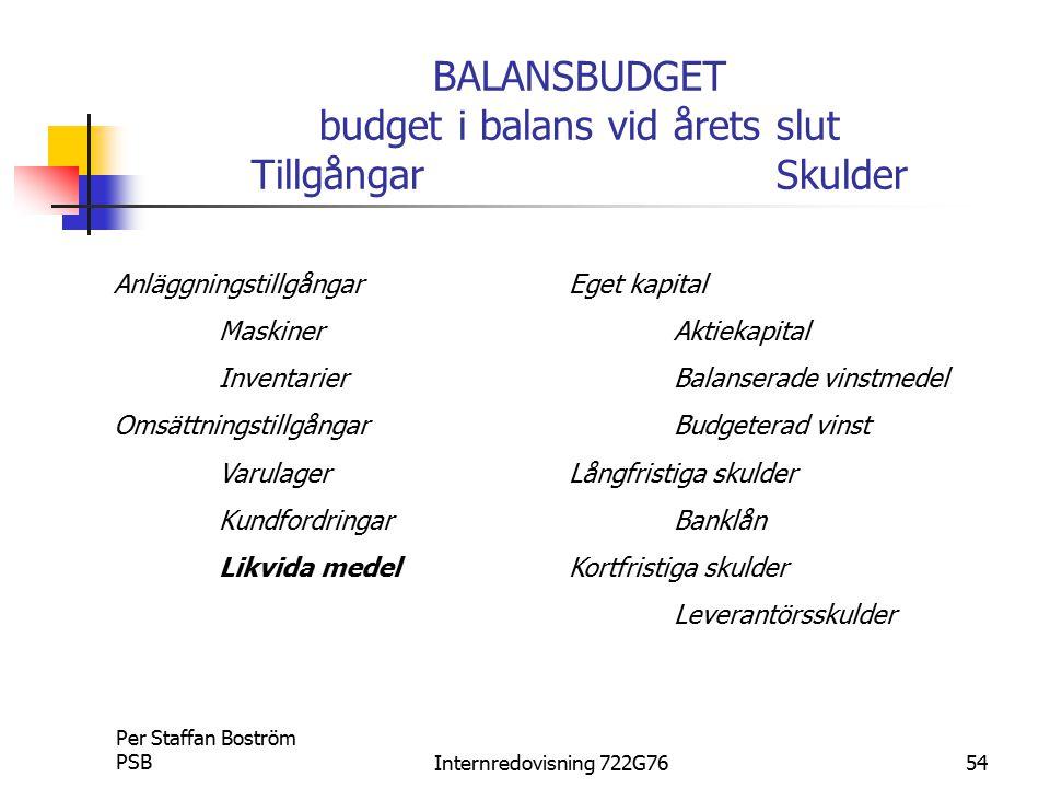 BALANSBUDGET budget i balans vid årets slut Tillgångar Skulder