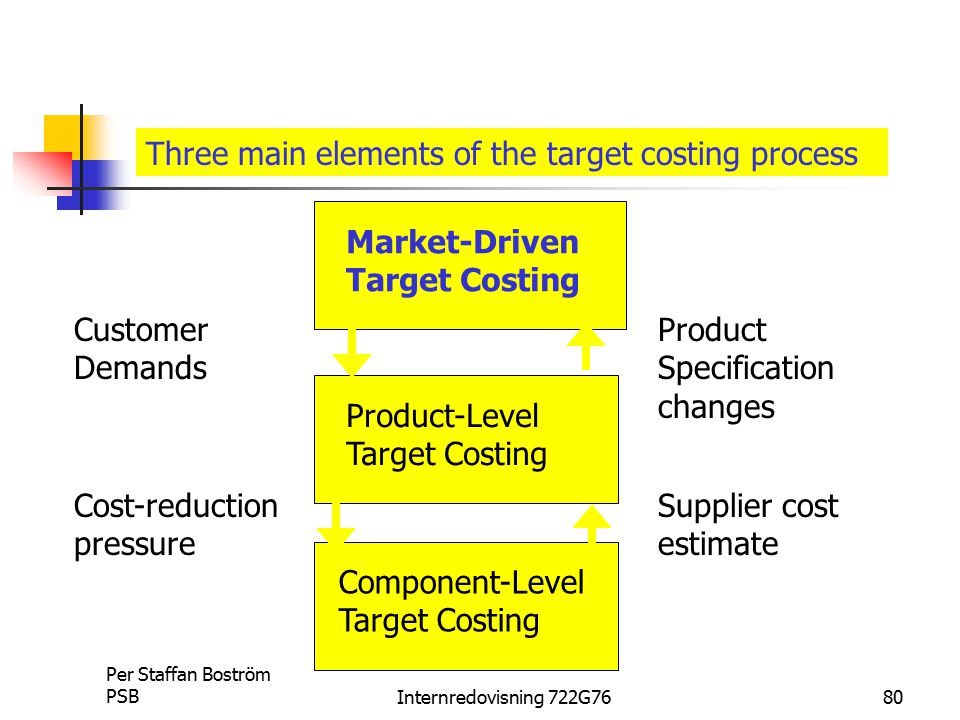Three main elements of the target costing process