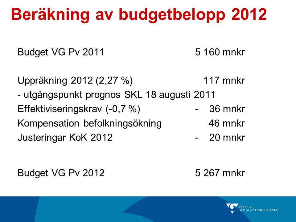 Beräkning av budgetbelopp 2012