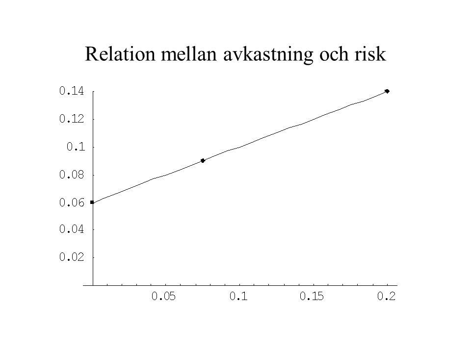 Relation mellan avkastning och risk