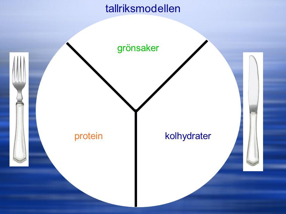 tallriksmodellen grönsaker protein kolhydrater