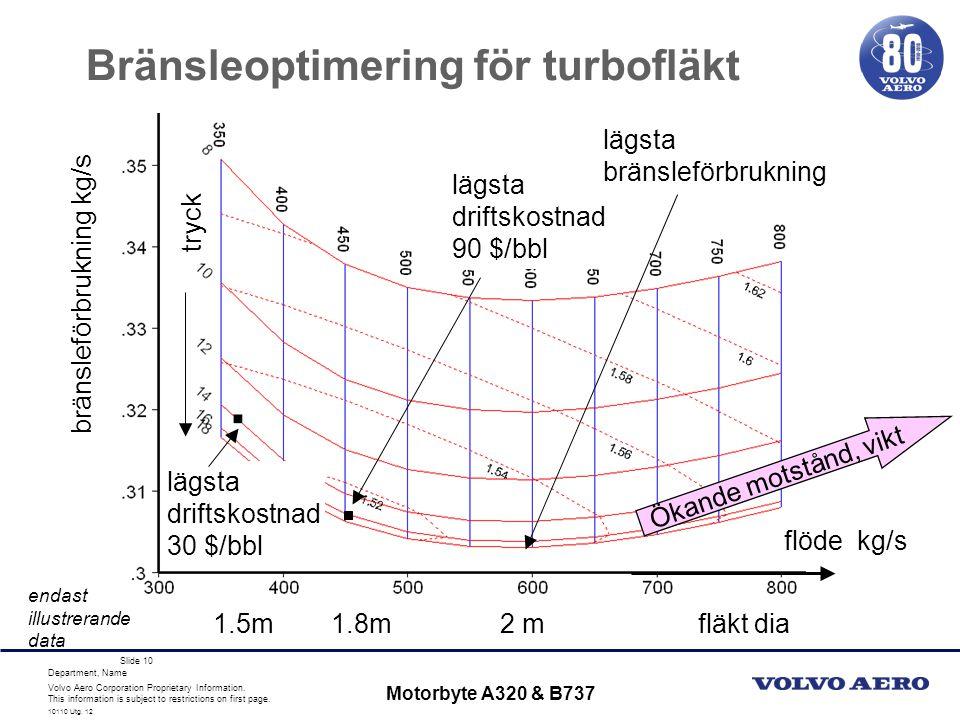 Bränsleoptimering för turbofläkt