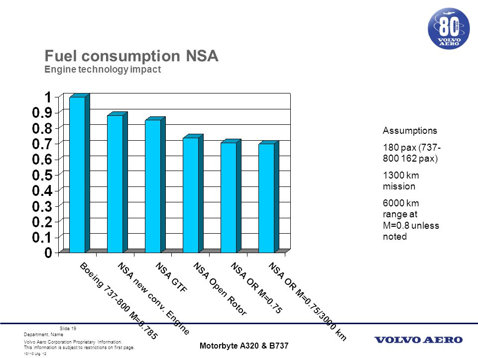 Fuel consumption NSA Engine technology impact