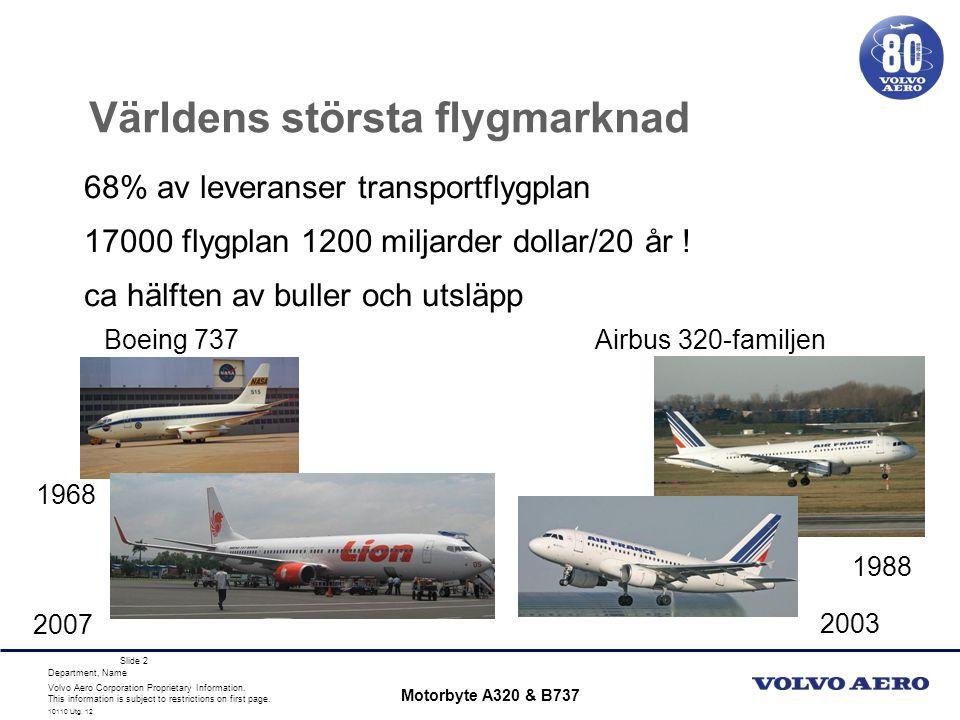 Världens största flygmarknad