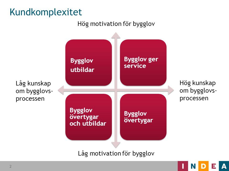 Kundkomplexitet Hög motivation för bygglov Bygglov Bygglov ger service
