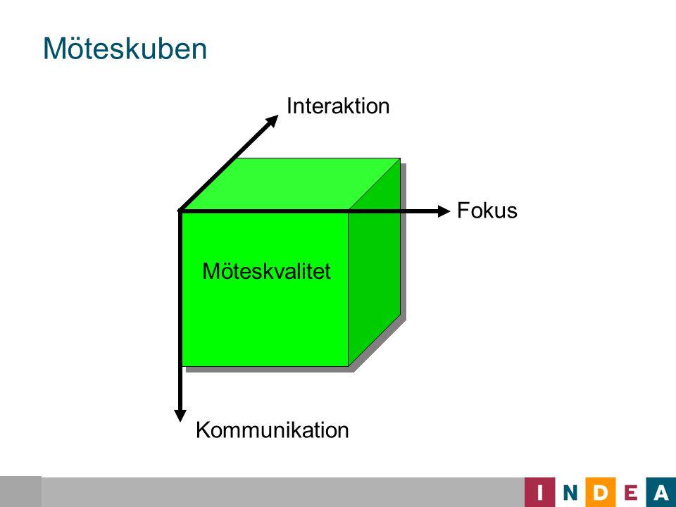 Möteskuben Interaktion Fokus Möteskvalitet Kommunikation