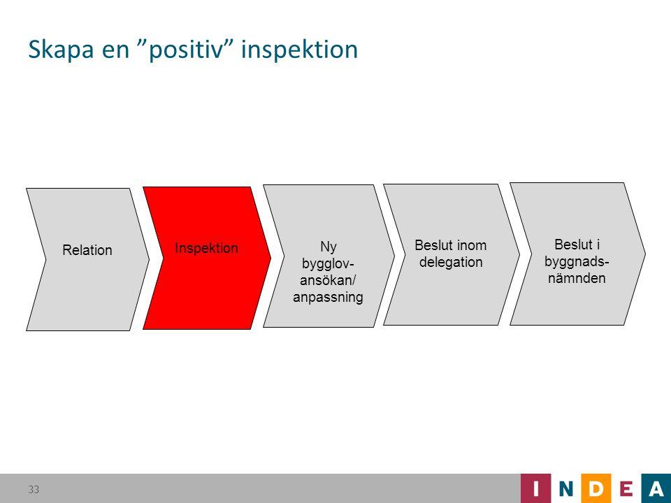 Skapa en positiv inspektion