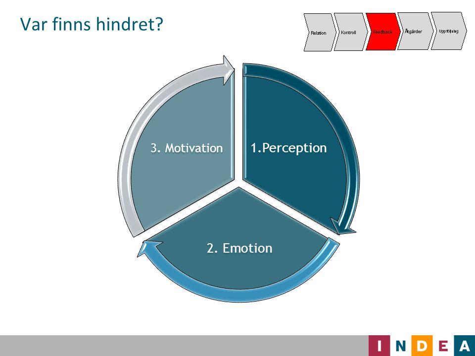Var finns hindret 1.Perception 2. Emotion 3. Motivation