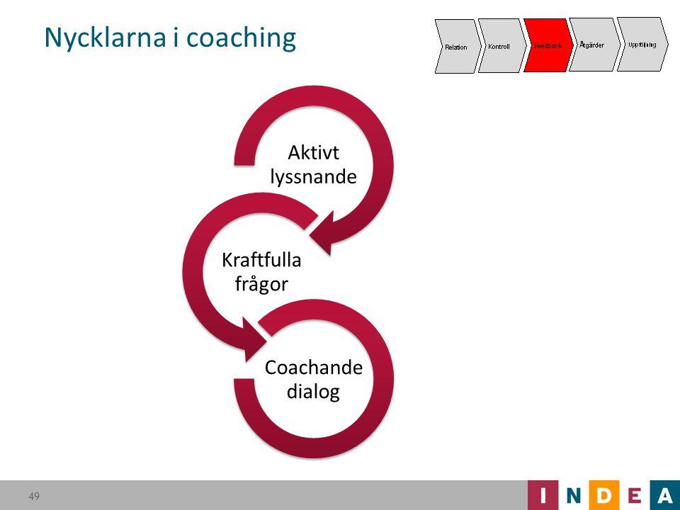 Nycklarna i coaching Aktivt lyssnande Kraftfulla frågor