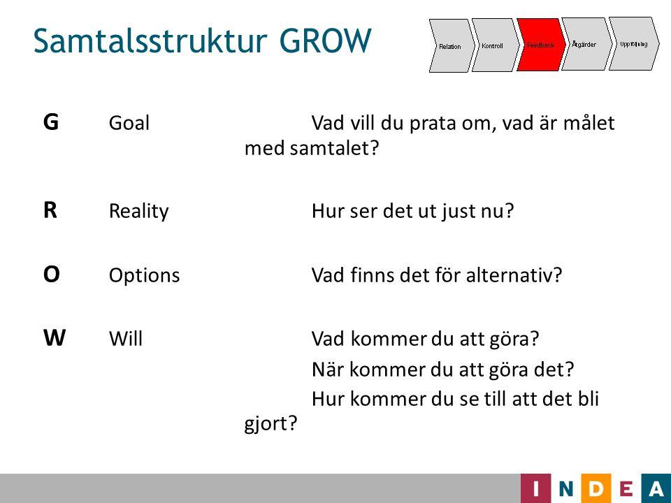 Samtalsstruktur GROW G Goal Vad vill du prata om, vad är målet med samtalet R Reality Hur ser det ut just nu