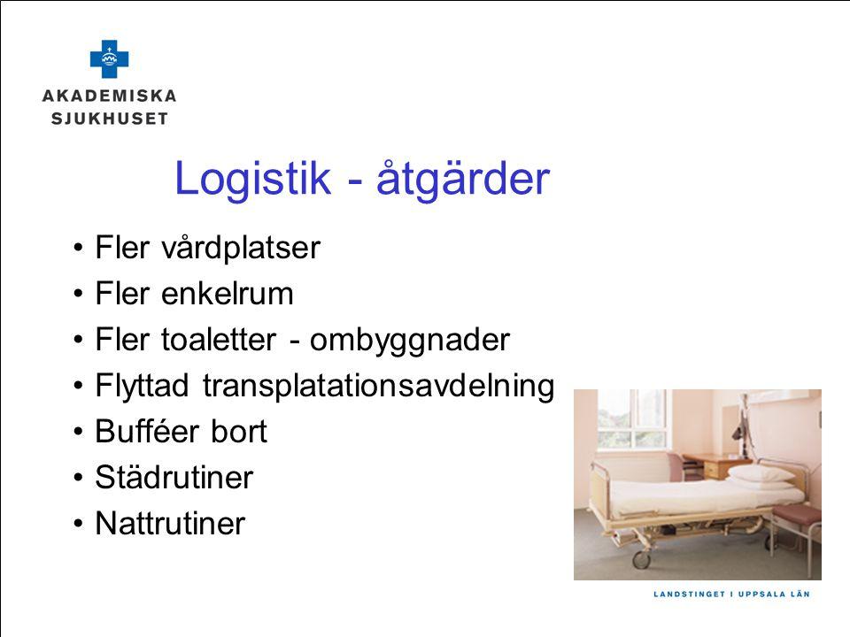 Logistik - åtgärder Fler vårdplatser Fler enkelrum
