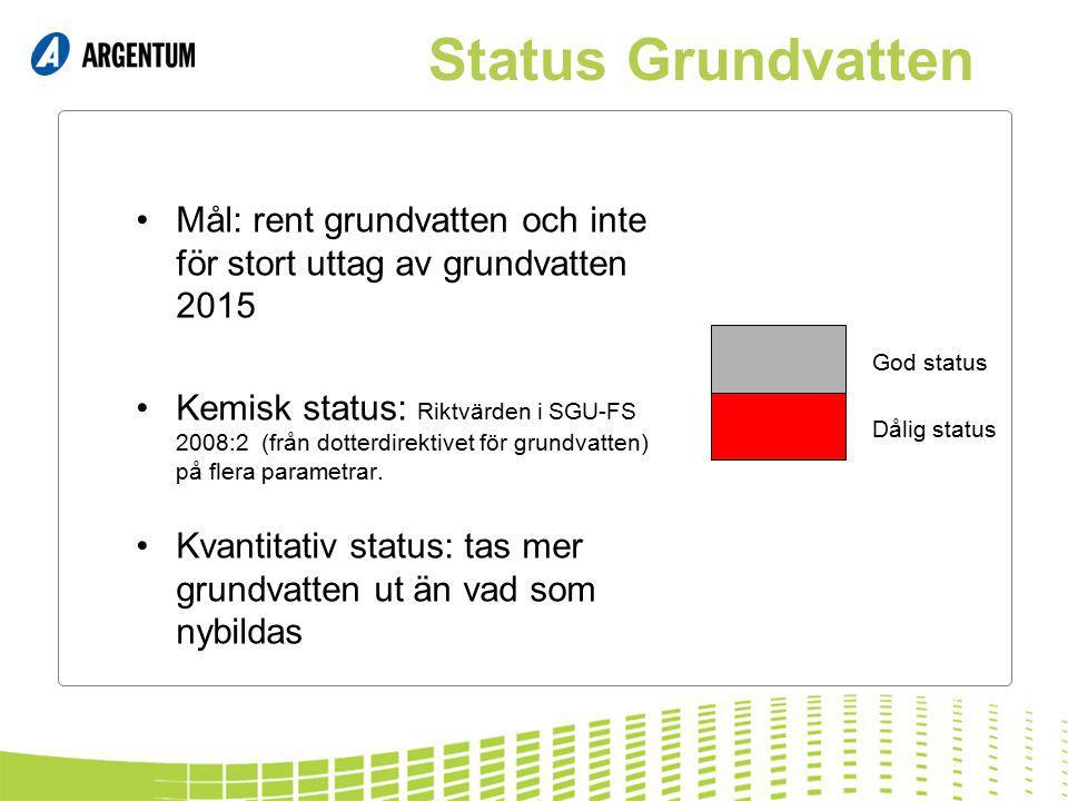 2017-04-09 Status Grundvatten. Mål: rent grundvatten och inte för stort uttag av grundvatten 2015.