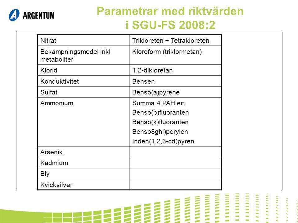 Parametrar med riktvärden i SGU-FS 2008:2