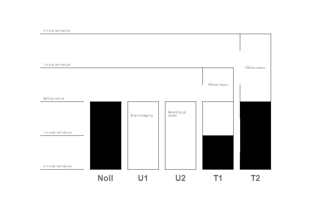 Noll U1 U2 T1 T2 2 m över bef markyta Påförda massor