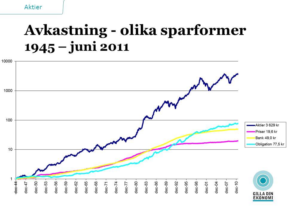 Avkastning - olika sparformer 1945 – juni 2011