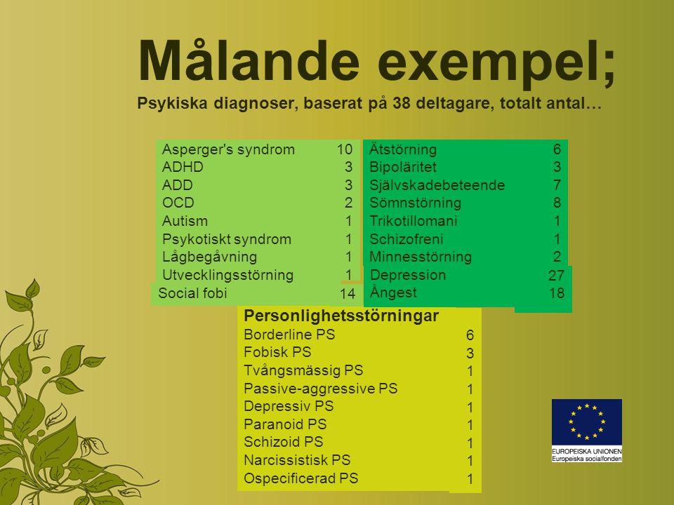 Målande exempel; Psykiska diagnoser, baserat på 38 deltagare, totalt antal… Asperger s syndrom. ADHD.