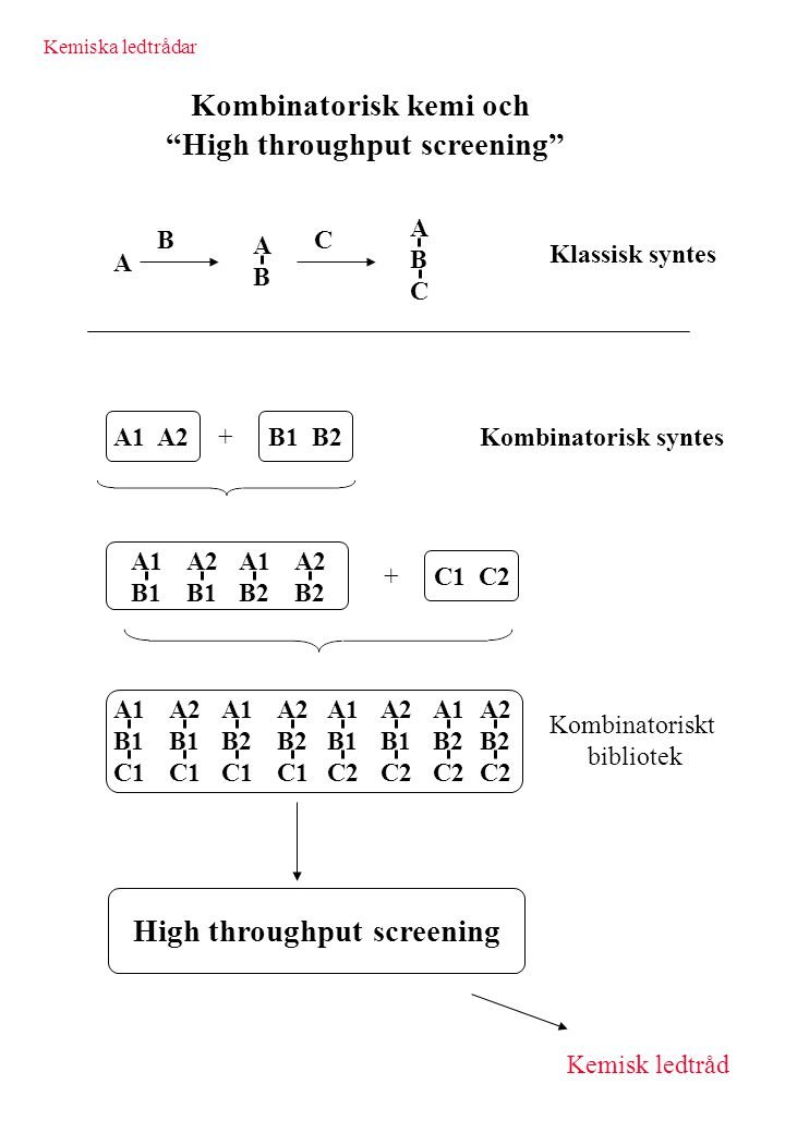 Kombinatorisk kemi och High throughput screening