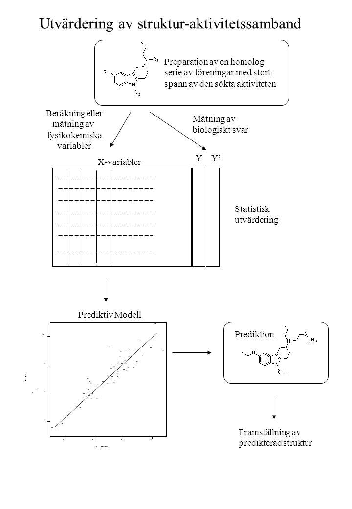 Utvärdering av struktur-aktivitetssamband
