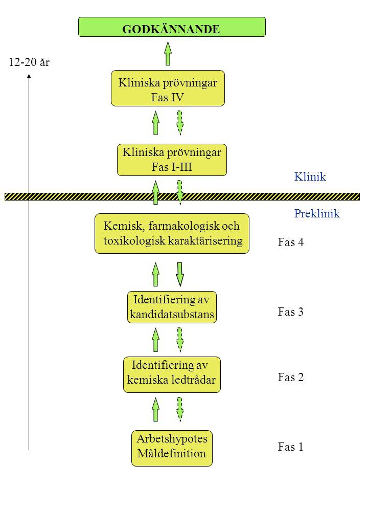 Kemisk, farmakologisk och toxikologisk karaktärisering Fas 4