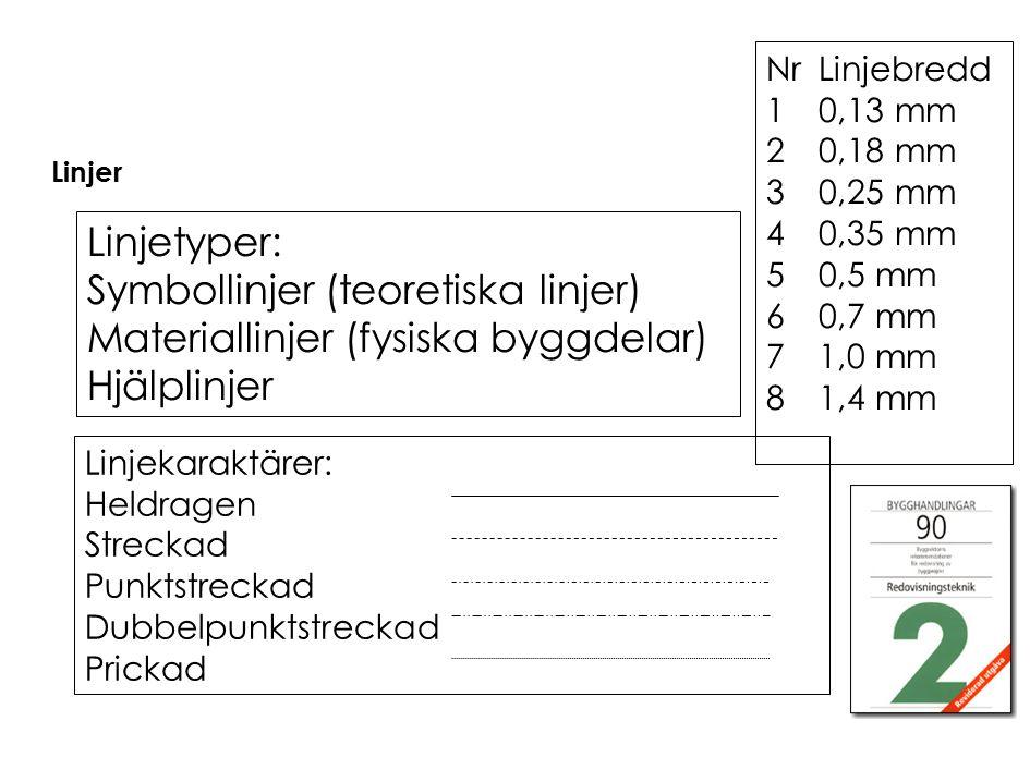 Symbollinjer (teoretiska linjer) Materiallinjer (fysiska byggdelar)