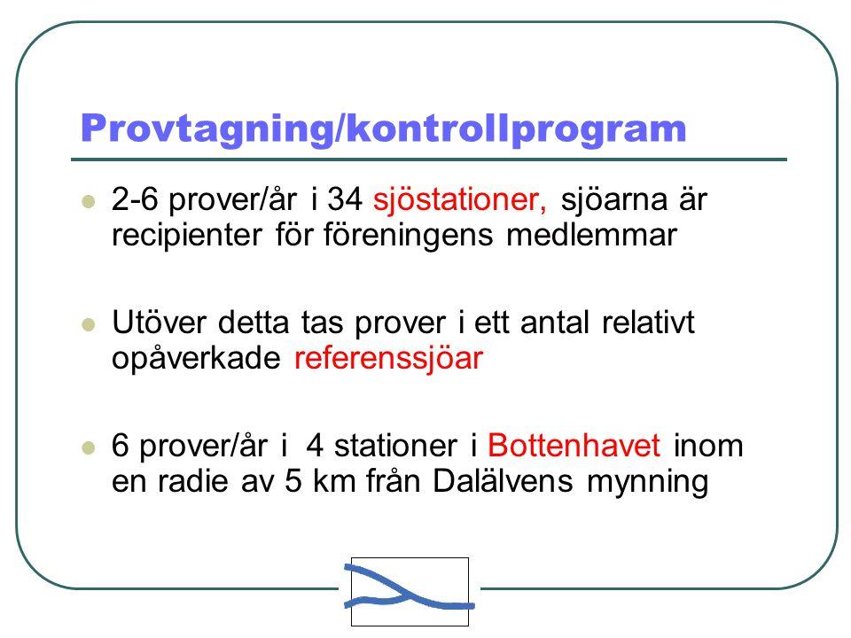 Provtagning/kontrollprogram