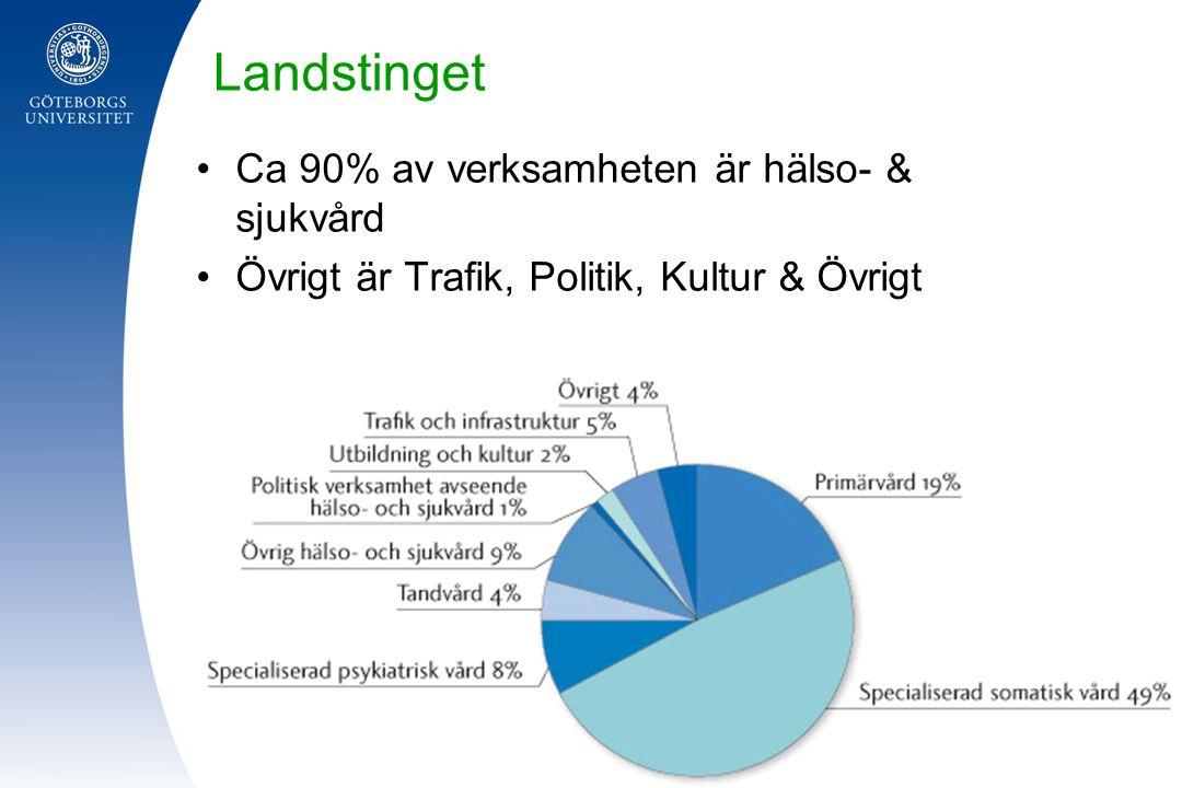 Landstinget Ca 90% av verksamheten är hälso- & sjukvård