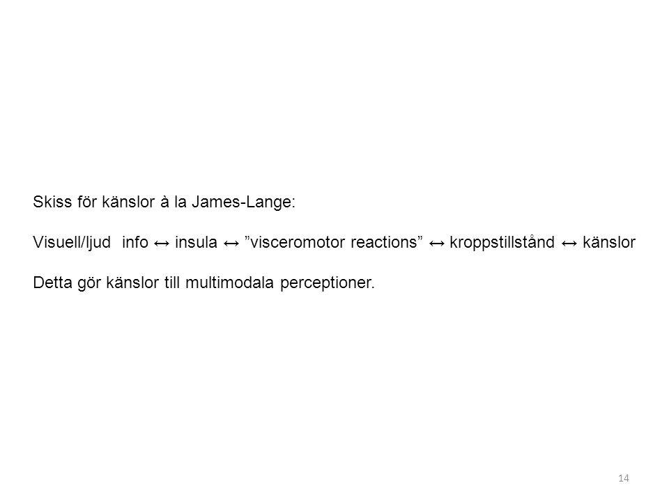 Skiss för känslor à la James-Lange: