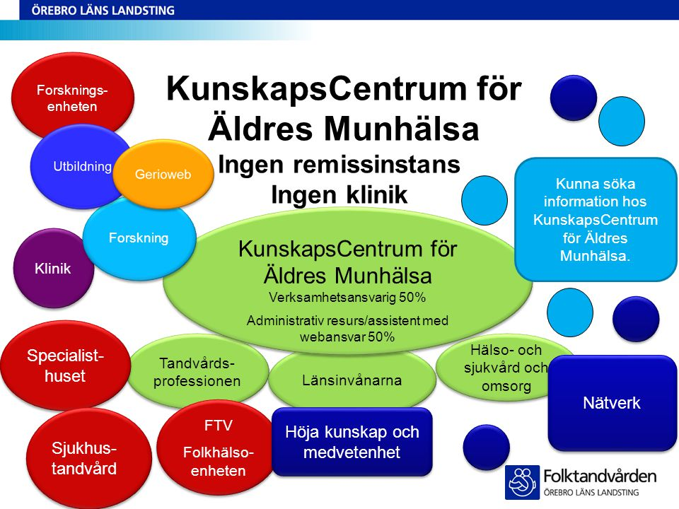 KunskapsCentrum för Äldres Munhälsa Ingen remissinstans Ingen klinik