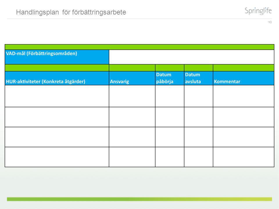 Handlingsplan för förbättringsarbete