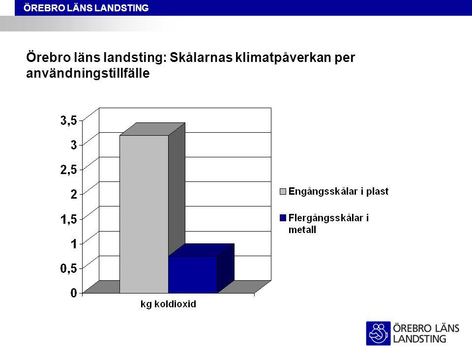 Örebro läns landsting: Skålarnas klimatpåverkan per användningstillfälle